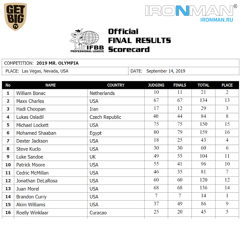 Результаты IFBB Pro League «Mr.Olympia» - 2019
