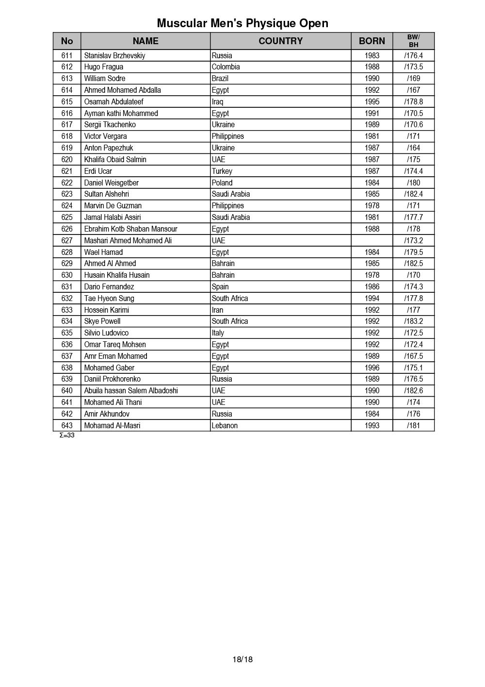 Список участников IFBB Чемпионата мира по бодибилдингу - 2019